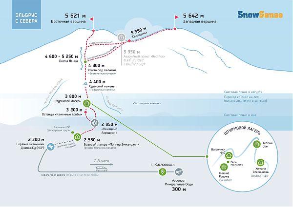 Инфографика маршрута на Эльбрус с Севера от портала snowsense.ru