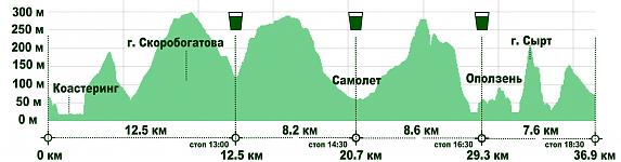 Профиль высот дистанции Trail.