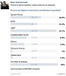 Честные выборы в Государственную думу 6-го созыва. Опрос в социальной сети «Вконтакте».
