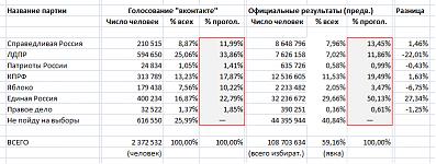 Сравнение официальных и неофициальных результатов выборов в Государственную думу 6-го созыва.