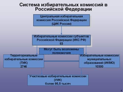 Состоит избирательная комиссия