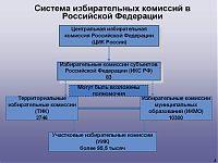 Схема избирательных комиссий в Российской Федерации.