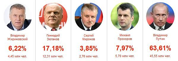 Кандидаты президентских выборов 4 марта 2012 года.