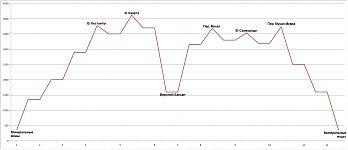 График высот - акклиматизационная «пила». В кавычках ещё и потому, что нифига это была не пила.