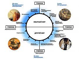 «Путь героя» Кристофера Воглера